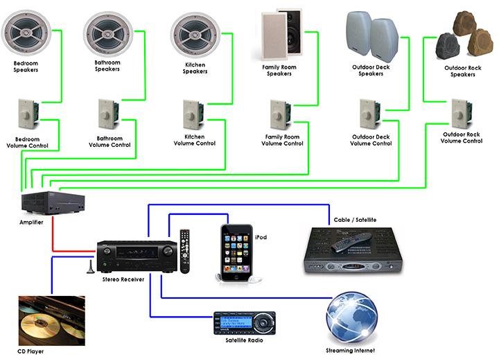 home audio systems multi room diagram  catalog  auto parts